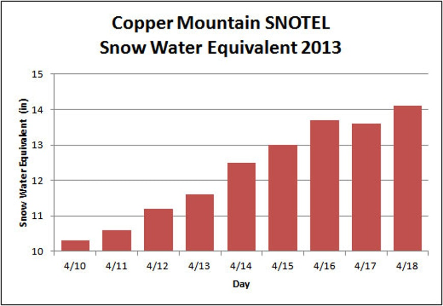 """<b>Figure 21:</b> The snow water equivalent (SWE) of the season's snowpack increased 37% from 10.3"""" to 14.1"""" from April 10th to 18th at the Copper Mountain SNOTEL (10,500'), approximately seven miles to the east of the accident site. (<a href=javascript:void(0); onClick=win=window.open('https://caic-production.imgix.net/1bz0ba7jo9yxwhm9zu260r47dch0?ixlib=php-3.1.0&s=a19e5b2292b2179d2562c9099ddccd1f','caic_media','resizable=1,height=820,width=840,scrollbars=yes');win.focus();return false;>see full sized image</a>)"""