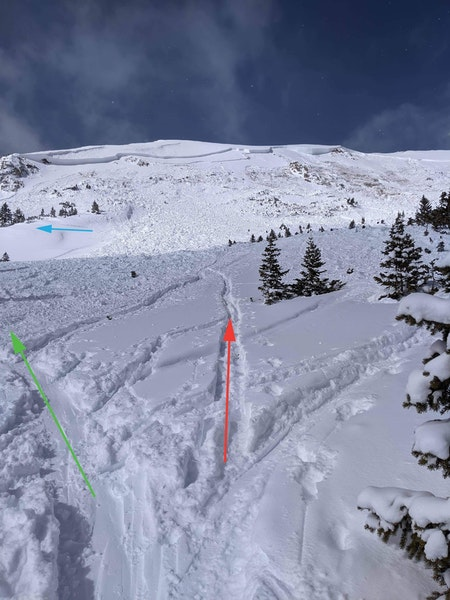 <b>Figure 4:</b> Rider 1 provided this annotated photo. Rider 2 was ahead of Rider 1. The red arrow indicates where Rider 2 turned off the established skin track and climbed higher. Investigators do not know where Rider 2 went , but he must have eventually ascended to the right in the photo based on his burial location. From below, Rider 1 believed the traversing tracks indicated by the blue arrow were Rider 2's. Rider 1 began his transceiver search in the avalanche debris below the tracks, in the direction indicated by the green arrow. (<a href=javascript:void(0); onClick=win=window.open('https://caic-production.imgix.net/1lqjkcepjtc3qqt66u9qkew5o5ha?ixlib=php-3.1.0&s=cd93538726d49de9416956699eb8a3b2','caic_media','resizable=1,height=820,width=840,scrollbars=yes');win.focus();return false;>see full sized image</a>)