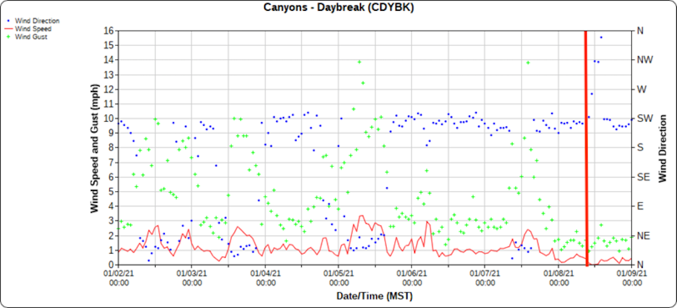 <b>Figure 9:</b> Winds for 7 days before the accident from the Daybreak weather station which is approximately 1 mile SE of the avalanche. Vertical red line is approximately the time of the accident. (<a href=javascript:void(0); onClick=win=window.open('https://caic-production.imgix.net/2qeqcqczlfjiirskp805gt5ho1y0?ixlib=php-3.1.0&s=036cdf44f3014edce680b4c4e471925e','caic_media','resizable=1,height=820,width=840,scrollbars=yes');win.focus();return false;>see full sized image</a>)