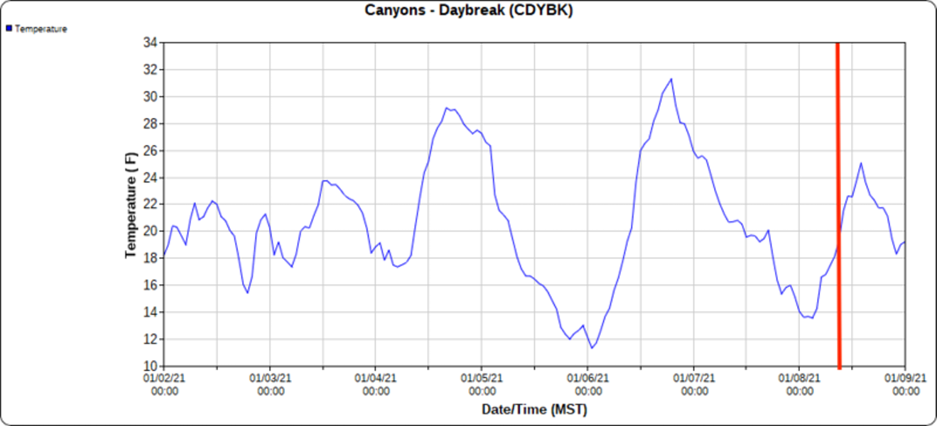 <b>Figure 8:</b> Temperatures for 7 days before the accident from the Daybreak weather station which is approximately 1 mile SE of the avalanche. Vertical red line is approximately the time of the accident. (<a href=javascript:void(0); onClick=win=window.open('https://caic-production.imgix.net/4hont7oqzw1xq4r7q7b0a6i0ab4c?ixlib=php-3.1.0&s=1264e30c3c6903f83515260279b1ea3d','caic_media','resizable=1,height=820,width=840,scrollbars=yes');win.focus();return false;>see full sized image</a>)