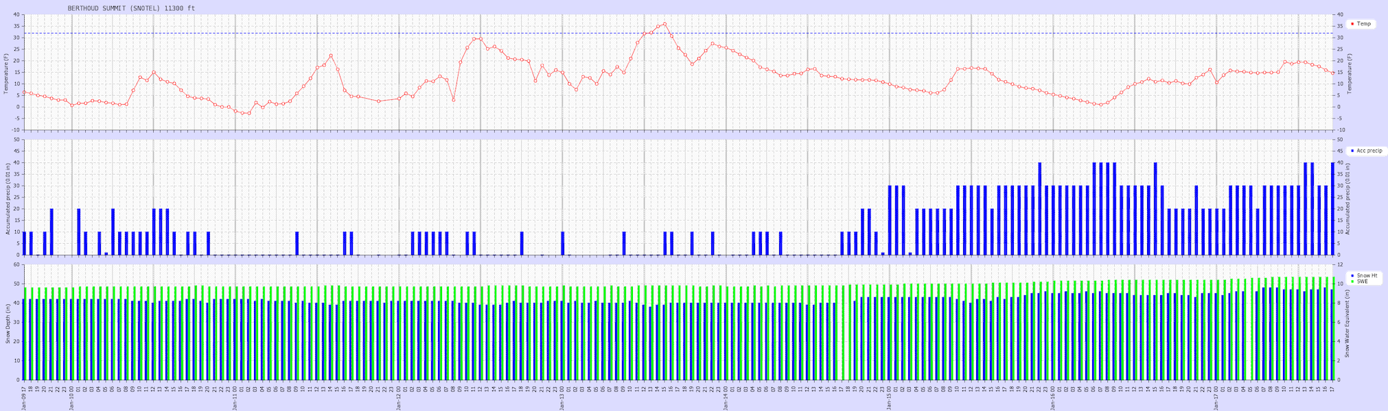 <b>Figure 15:</b> Weather graph from Berthoud Summit SNOTEL site 11,300 feet. This station is 7.5 miles to the west-southwest of the accident site. This is the closest precipitation station to the avalanche accident. In the week prior to the accident this station measured 0.8 inches of snow water equivalent. (<a href=javascript:void(0); onClick=win=window.open('https://caic-production.imgix.net/4xsr6rhre1xsoxw4f685hos6hdzq?ixlib=php-3.1.0&s=c9d1f1634d800f8815e2302722670e24','caic_media','resizable=1,height=820,width=840,scrollbars=yes');win.focus();return false;>see full sized image</a>)