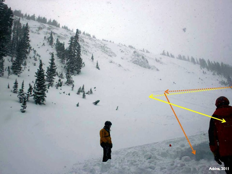 <b>Figure 5:</b> A photo of the High Trail Cliffs taken near Rider 2's burial location. The dashed line marks the approximate path of the rider's traverse, and the solid lines their descent after the avalanche fractured, with Rider 1 in yellow and Rider 2 in orange. Faint tracks outline the area searched January 18. Photo courtesy Dale Atkins, taken January 19. (<a href=javascript:void(0); onClick=win=window.open('https://caic-production.imgix.net/6ila8tr2td9nedqkv4f2wa39qcqb?ixlib=php-3.1.0&s=639315920dd8ad8c552207d0b2c23d02','caic_media','resizable=1,height=820,width=840,scrollbars=yes');win.focus();return false;>see full sized image</a>)