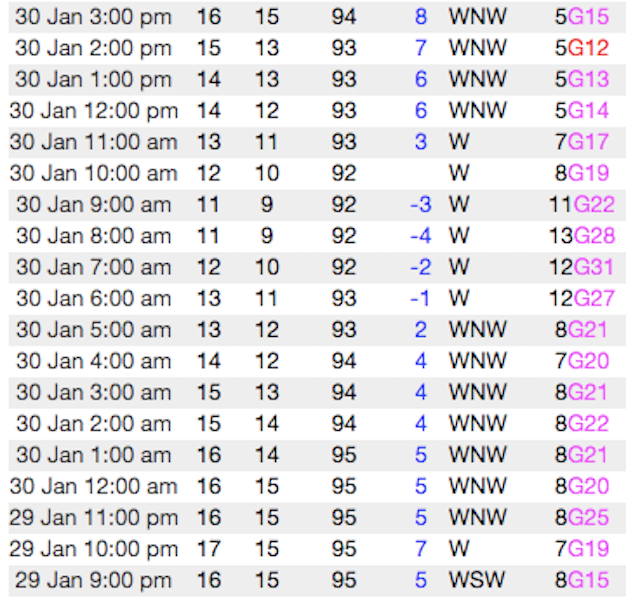 <b>Figure 9:</b> The table shows the weather conditions at the PCMR weather station 9990, approximately 1/3 mile south of Square Top, for the 18 hours before the accident: (<a href=javascript:void(0); onClick=win=window.open('https://caic-production.imgix.net/6sn4rur8wuhzz0du2layprh5v708?ixlib=php-3.1.0&s=7fff5e261b044c981aa8611310b65529','caic_media','resizable=1,height=820,width=840,scrollbars=yes');win.focus();return false;>see full sized image</a>)