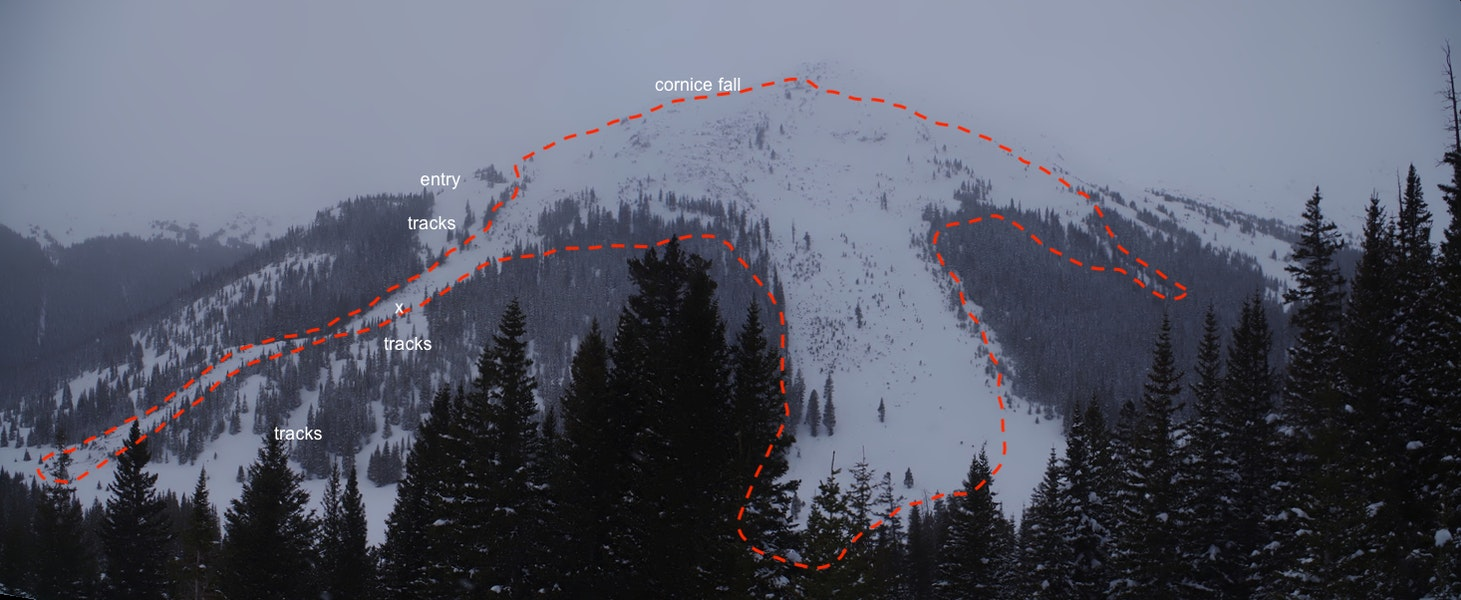<b>Figure 3:</b> A view of the avalanche and accident site from across the drainage.The approximate boundaries of the avalanche are marked by the red dashed line. The approximate location of the cornice trigger is annotated at the top of the image. The group entered from the left of the image and skied, one at a time, along the lookers left trees (tracks).They crossed the avalanche path (red outline) and moved into the trees marked by lower tracks. The avalanche  buried Guide 3 at the location marked by the white X (Image Dale Atkins). (<a href=javascript:void(0); onClick=win=window.open('https://caic-production.imgix.net/77g0a6p0ucekzwqxhc7f1d9j15o6?ixlib=php-3.1.0&s=182c0fa94d29599b19b13e752d374826','caic_media','resizable=1,height=820,width=840,scrollbars=yes');win.focus();return false;>see full sized image</a>)