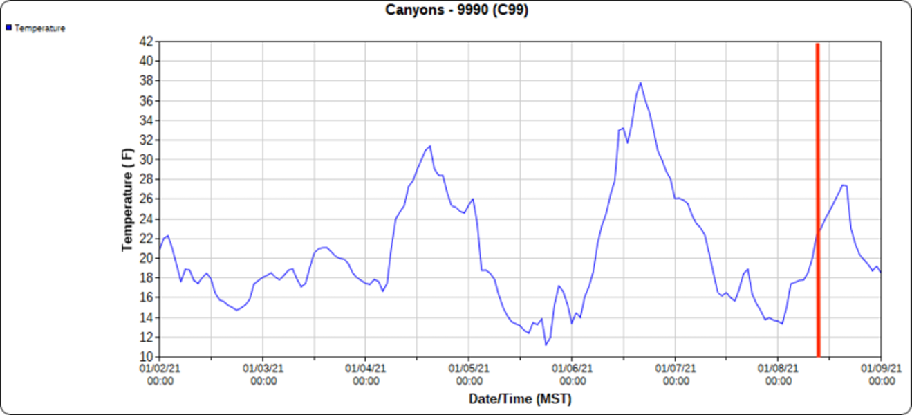 <b>Figure 6:</b> Temperatures 7 days before the accident from the 9990 weather station which is approximately 1/3 mile NNW of the accident. Vertical red line is approximately the time of the accident. (<a href=javascript:void(0); onClick=win=window.open('https://caic-production.imgix.net/823n717pj8boryruajaw09wy7z1y?ixlib=php-3.1.0&s=f4a9a4523af95ffcf6e360a4d08da32d','caic_media','resizable=1,height=820,width=840,scrollbars=yes');win.focus();return false;>see full sized image</a>)