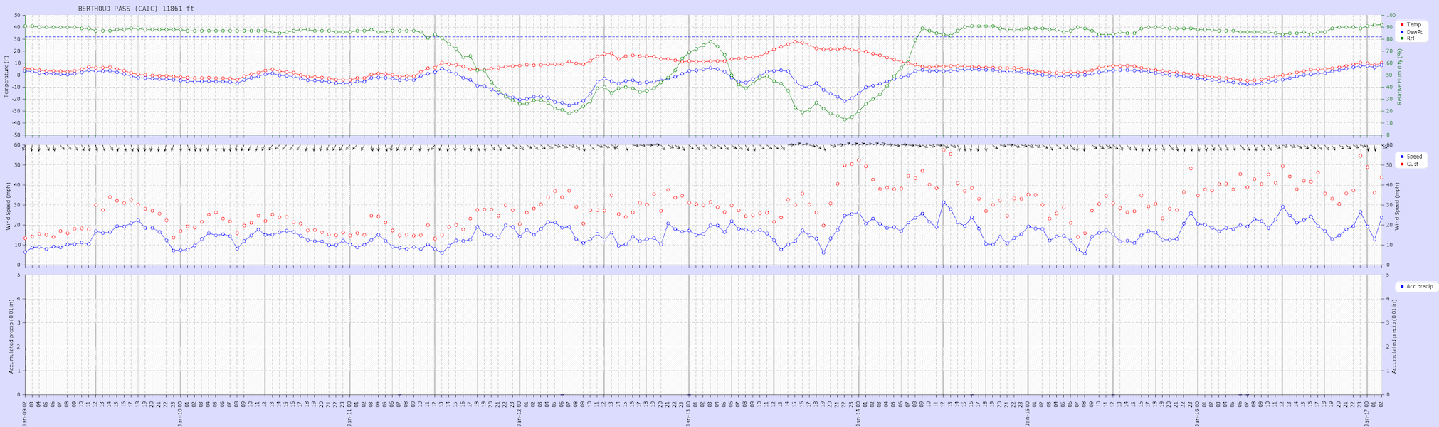 <b>Figure 14:</b> Weather graph from the Colorado Avalanche Information Center station at Berthoud Pass 11,861 feet. This is the closest wind station to the avalanche accident. It is 7.6 miles to the west. This was a very windy period across the Front Range. Prior to the accident, winds were from the  northwest with hourly speeds between 15 and 25 mph, and gusts over 40 mph. (<a href=javascript:void(0); onClick=win=window.open('https://caic-production.imgix.net/96qh4or7pqg66n4ormp5rpnq9a0r?ixlib=php-3.1.0&s=c27a36d20c4a7d70274f559442bc229b','caic_media','resizable=1,height=820,width=840,scrollbars=yes');win.focus();return false;>see full sized image</a>)