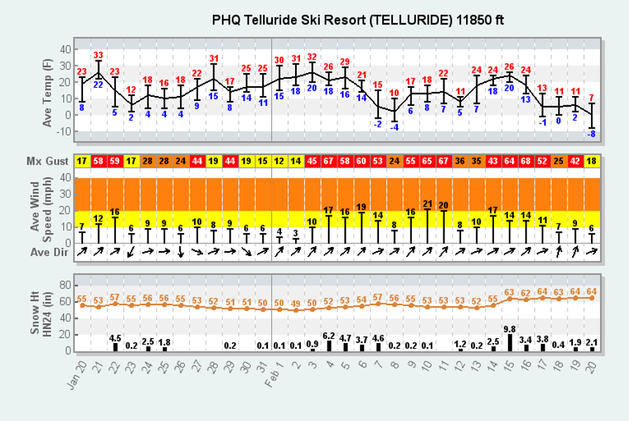 <b>Figure 8:</b> Meteogram from the Telluride Ski Patrol's PHQ weather station. The near-surface facets developed in late January/early February and were buried by snowfall February 4 to 7. (<a href=javascript:void(0); onClick=win=window.open('https://caic-production.imgix.net/9qpvliog0zddsvsgkat8cz38b1wv?ixlib=php-3.1.0&s=e63608eaf6dbca48e2548c4b9cf1cca2','caic_media','resizable=1,height=820,width=840,scrollbars=yes');win.focus();return false;>see full sized image</a>)