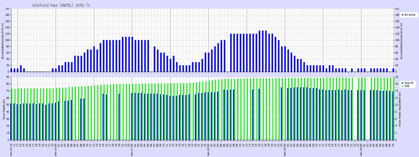 <b>Figure 14:</b> Recorded precipitation at the Schofield Pass SNOTEL site located 14 miles west of the accident site. The top panel shows hourly accumulated precipitation (0.01 in). The bottom panel shows snow depth in inches (blue bars), and snow water equivalent (green bars). The two storm events on January 16 and on the night of January 17 into January 18 are evident. (<a href=javascript:void(0); onClick=win=window.open('https://caic-production.imgix.net/aunui7hmysymu5b0yfuqgj2e7yf3?ixlib=php-3.1.0&s=1b00c7a7f733853b19b9f57c0b8c6b85','caic_media','resizable=1,height=820,width=840,scrollbars=yes');win.focus();return false;>see full sized image</a>)