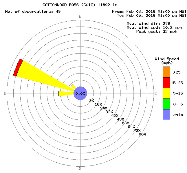 <b>Figure 8:</b> A wind rose from the CAIC's Cottonwood Pass weather station. The weather station is less than 0.5 miles to the southeast of the accident site at 11,900 feet. (<a href=javascript:void(0); onClick=win=window.open('https://caic-production.imgix.net/b9jt2i0rrulmb5bhjosj6ynxvyjc?ixlib=php-3.1.0&s=fc6d74c306aec7e3dabdf5e9d25edb47','caic_media','resizable=1,height=820,width=840,scrollbars=yes');win.focus();return false;>see full sized image</a>)