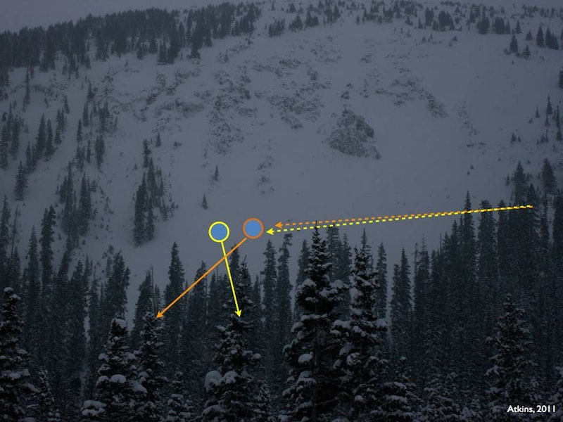 <b>Figure 4:</b> A photo of the High Trail Cliffs viewed from below. The dashed line marks the approximate path of the rider's traverse, and the solid lines their descent after the avalanche fractured. Rider 1, in yellow, was about 50 feet in front of, and slightly below, Rider 2 in orange. Photo courtesy Dale Atkins, taken January 19. (<a href=javascript:void(0); onClick=win=window.open('https://caic-production.imgix.net/bldsn6tlbpukszf324lpgsgmaskd?ixlib=php-3.1.0&s=b7f4861c99a81bd954e48056733d8a94','caic_media','resizable=1,height=820,width=840,scrollbars=yes');win.focus();return false;>see full sized image</a>)