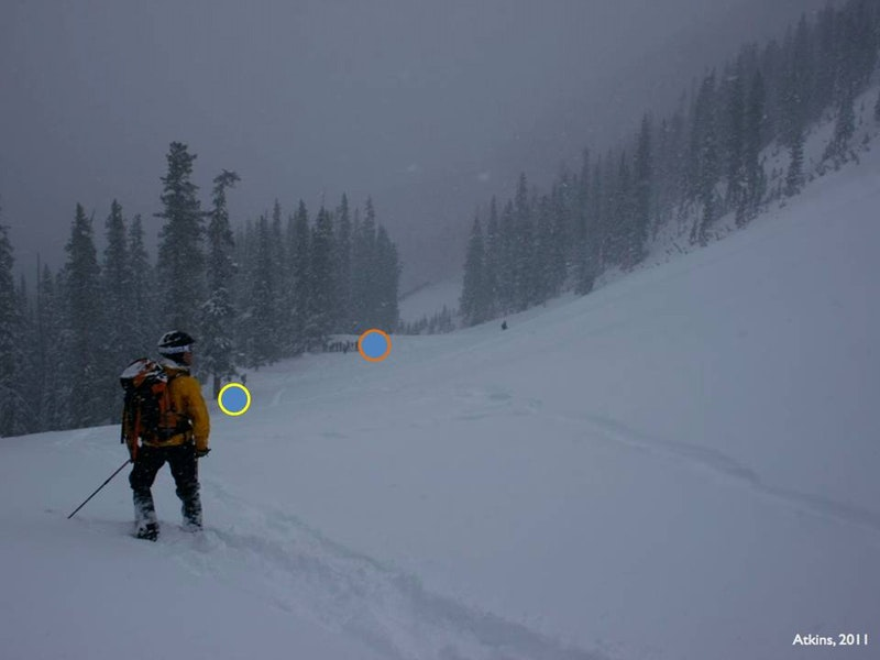<b>Figure 6:</b> A photo looking across the High Trail Cliffs runout zone. The yellow circle mark's Rider 1's stopping point after the avalanche. The orange circle is near the location of Rider 2's burial (with a probe line working on the downhill side. Photo courtesy Dale Atkins, taken January 19. (<a href=javascript:void(0); onClick=win=window.open('https://caic-production.imgix.net/c4tn5d9c4e8evh7ned44vg32zcwc?ixlib=php-3.1.0&s=307d5e0b1c42516a858ea7714991dc74','caic_media','resizable=1,height=820,width=840,scrollbars=yes');win.focus();return false;>see full sized image</a>)