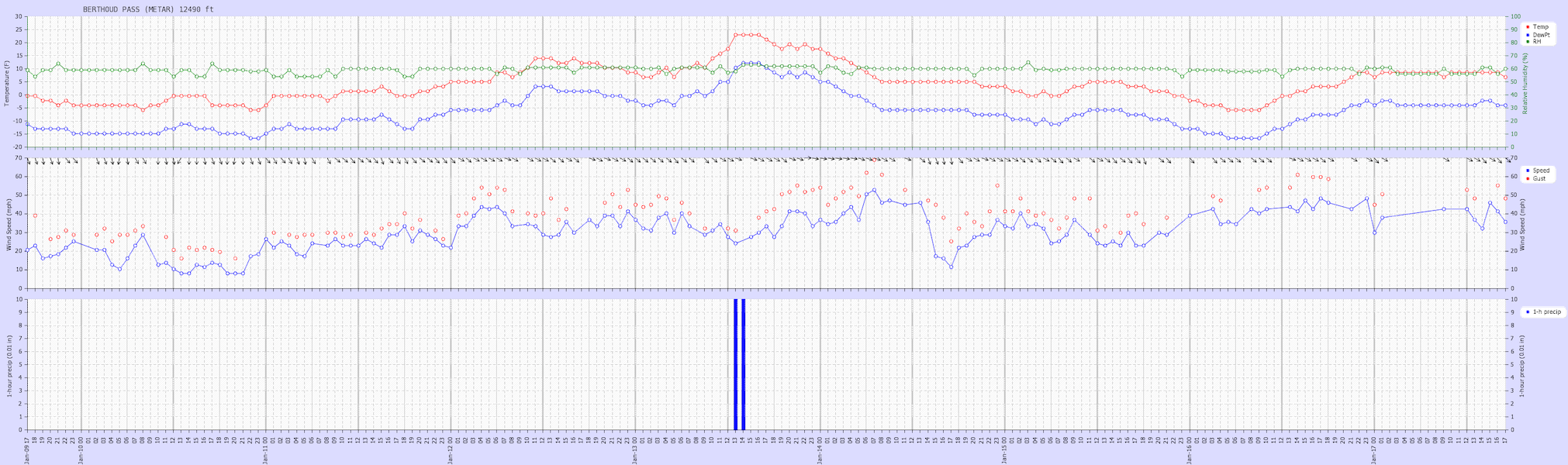 <b>Figure 16:</b> Weather graph from the Berthoud Pass METAR station at 12,490 feet on Berthoud Mines Peak for the week prior to the accident. This station is 6.7 miles to the west-southwest of the accident site. This is a high elevation wind station, but the average wind speed only dropped below 20 miles per hour for five hours in the five days prior to the accident, and multiple maximum hourly gusts over 60 miles per hour were recorded. (<a href=javascript:void(0); onClick=win=window.open('https://caic-production.imgix.net/cuf17tlhkq5y2e2fa8g731ypqnfi?ixlib=php-3.1.0&s=82069bf019c2dc5ae9db19a5db5b134e','caic_media','resizable=1,height=820,width=840,scrollbars=yes');win.focus();return false;>see full sized image</a>)