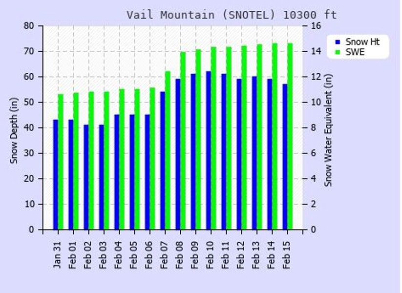 <b>Figure 9:</b> Snowpack height (blue) and snow water equivalent (green) from January 31, 2020 to February 15, 2020 at the Vail Mountain SNOTEL site. (<a href=javascript:void(0); onClick=win=window.open('https://caic-production.imgix.net/ggxbp547mwqegit2ufyth9qag1ly?ixlib=php-3.1.0&s=1b15a689ea34223422de8c5bbcb6e296','caic_media','resizable=1,height=820,width=840,scrollbars=yes');win.focus();return false;>see full sized image</a>)