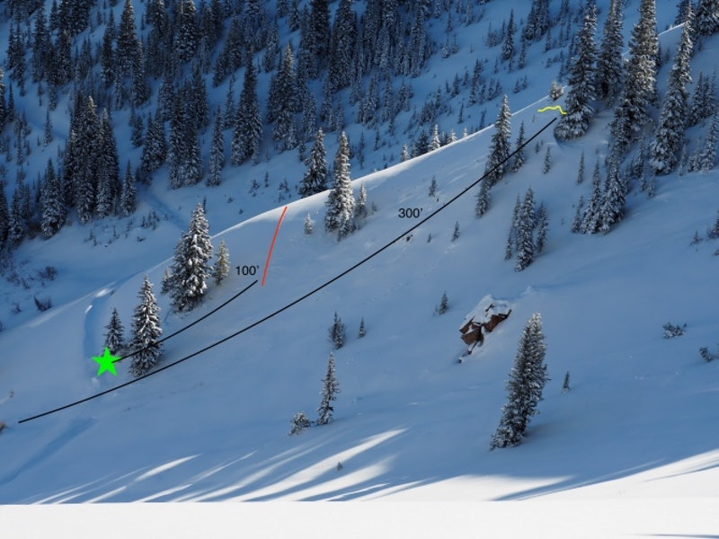 <b>Figure 2:</b> Annotated version of the McFarlane's complete burial avalanche from November 24. The red line is the track Skier 1 took into the slide. The yellow line is the upper extent of the crown. The green star is where skier 1 was buried and then dug out. (<a href=javascript:void(0); onClick=win=window.open('https://caic-production.imgix.net/j1c83wvhp6sk8uf5s8eef1u26fp0?ixlib=php-3.1.0&s=1e89340e8d13ea39d6deeaafcabe7b62','caic_media','resizable=1,height=820,width=840,scrollbars=yes');win.focus();return false;>see full sized image</a>)