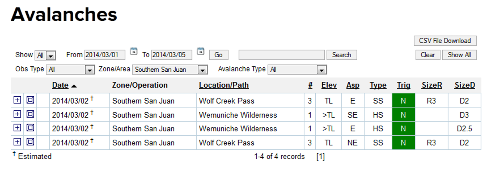 <b>Figure 12:</b> Avalanche occurrence recorded in the CAIC's database in the days leading up to the accident. (<a href=javascript:void(0); onClick=win=window.open('https://caic-production.imgix.net/j96gi5qvp2bln4zuktexkupxk8bm?ixlib=php-3.1.0&s=b1e48187521ac571e4df49331f346c6c','caic_media','resizable=1,height=820,width=840,scrollbars=yes');win.focus();return false;>see full sized image</a>)