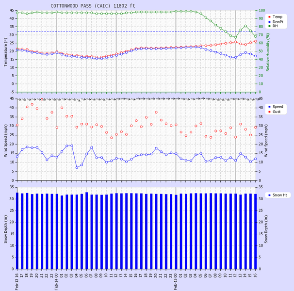 <b>Figure 28:</b> Weather observations from the CAIC's site on Cottonwood Pass from 4:00 PM February 13 through 4:00 PM February 15, 2014. (<a href=javascript:void(0); onClick=win=window.open('https://caic-production.imgix.net/jt9sk9jsuma7whwwbc6zmhpu1pga?ixlib=php-3.1.0&s=dd4d31d1a794e5759d05622f800bd108','caic_media','resizable=1,height=820,width=840,scrollbars=yes');win.focus();return false;>see full sized image</a>)