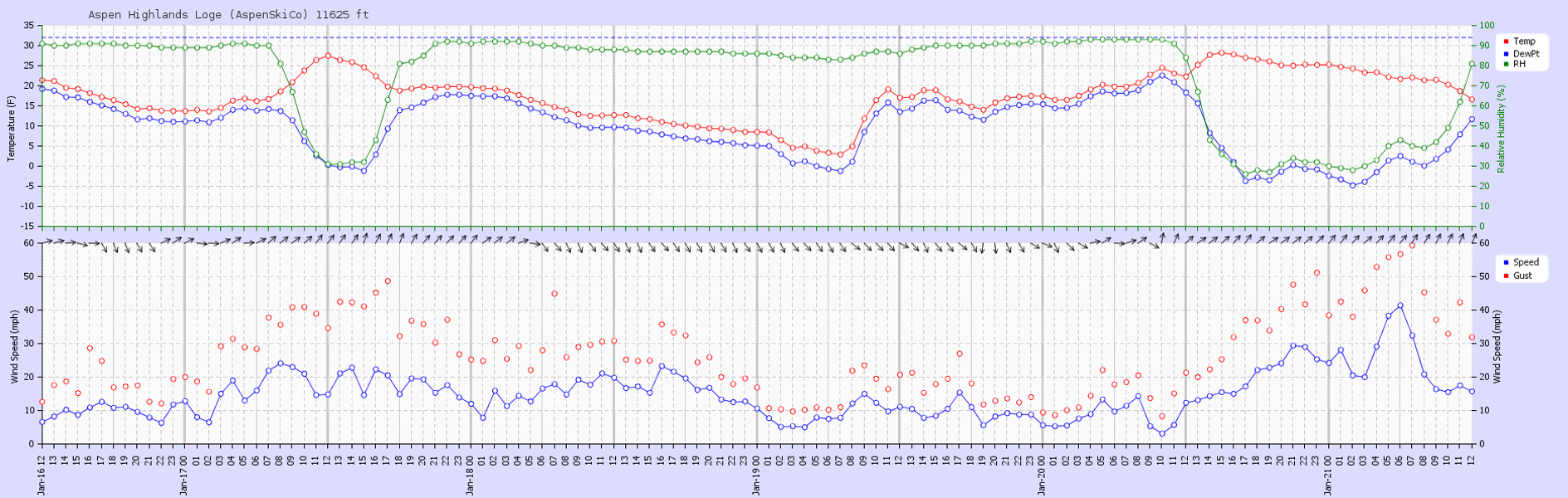 <b>Figure 15:</b> Recorded weather data from the Loge weather station located at 11,625 ft at Aspen Highlands ski area (~9 miles to the north northwest of the accident site) from January 16 through January 21. The top panel shows temperature (red), dew point (blue), and relative humidity (green). The bottom panel shows wind speed (blue), gusts (red circles), and wind direction (black arrows). (<a href=javascript:void(0); onClick=win=window.open('https://caic-production.imgix.net/kf6367v72ejl6rqwis2ywm1kcfie?ixlib=php-3.1.0&s=970f4a003c429fe30c5ec2aebc82e38d','caic_media','resizable=1,height=820,width=840,scrollbars=yes');win.focus();return false;>see full sized image</a>)