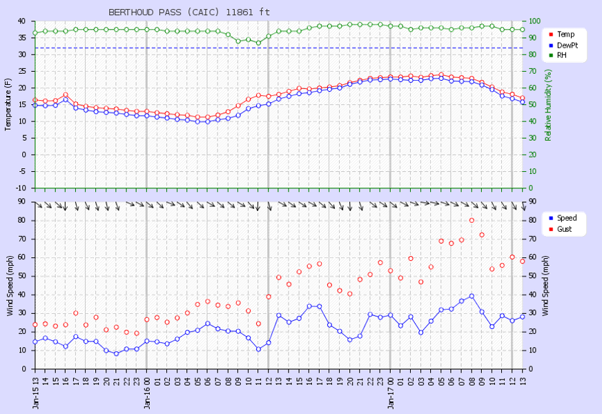 <b>Figure 3:</b> Wind data from the Berthoud Pass weather station, approximately 0.75 miles west of the accident site. Sustained northwesterly winds were between 20 and 40 miles per hour, with gusts to 80 miles per hour prior to the accident. (<a href=javascript:void(0); onClick=win=window.open('https://caic-production.imgix.net/kz122ah098q5v6jpf2gpe1te2ctr?ixlib=php-3.1.0&s=22319ce325352461bd3e54de6bfa09d2','caic_media','resizable=1,height=820,width=840,scrollbars=yes');win.focus();return false;>see full sized image</a>)