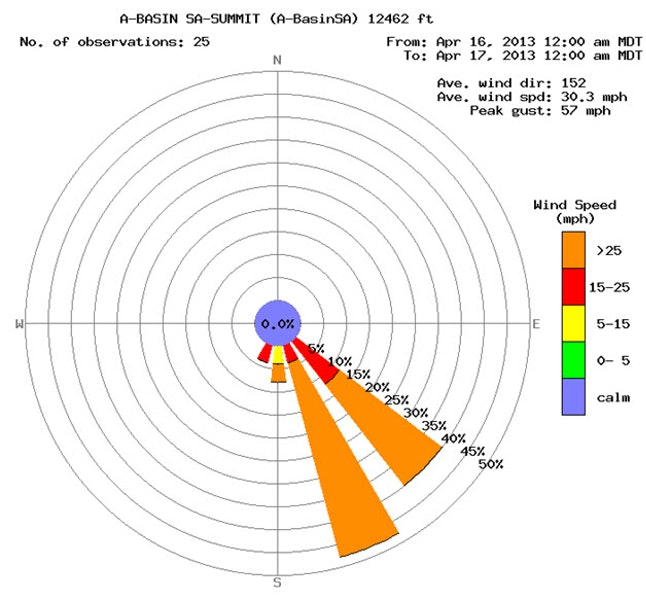 <b>Figure 2:</b> Figure 2: Wind rose from the Summit weather station at Arapahoe Basin Ski Area, 3.8 miles south of the accident site. The diagram shows strong southerly winds during the April 16th storm. (<a href=javascript:void(0); onClick=win=window.open('https://caic-production.imgix.net/l0pe8a7vikpe4w5yapwcio7w85z4?ixlib=php-3.1.0&s=4885cd8a905a8c4cfe59fc2af91a0f42','caic_media','resizable=1,height=820,width=840,scrollbars=yes');win.focus();return false;>see full sized image</a>)
