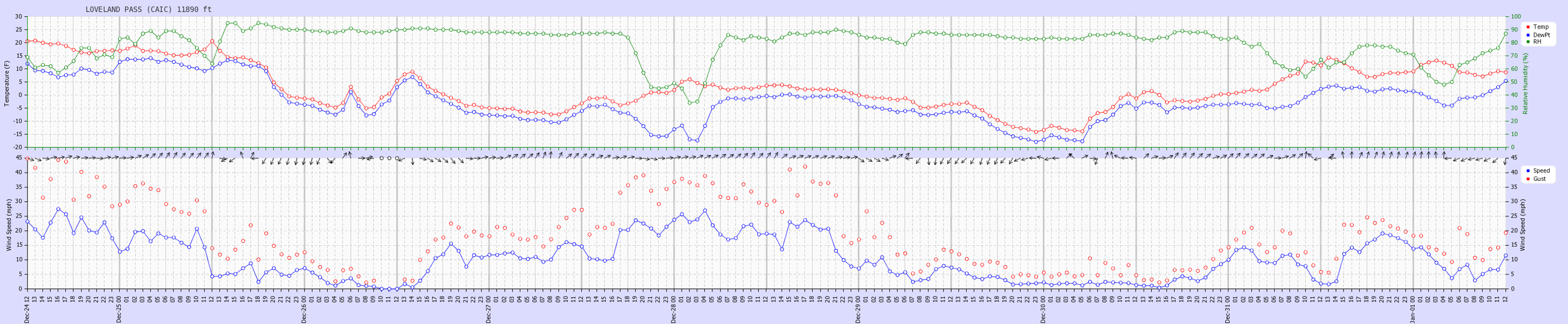 <b>Figure 3:</b> Hourly data for the week prior to the accident from the Loveland Pass weather station. There were two periods of strong, gusty southwest and west winds. (<a href=javascript:void(0); onClick=win=window.open('https://caic-production.imgix.net/lt85z03wgian5s3rtopqc9vfyo5p?ixlib=php-3.1.0&s=5a1be5bde5d5cade519aa7905317f46c','caic_media','resizable=1,height=820,width=840,scrollbars=yes');win.focus();return false;>see full sized image</a>)