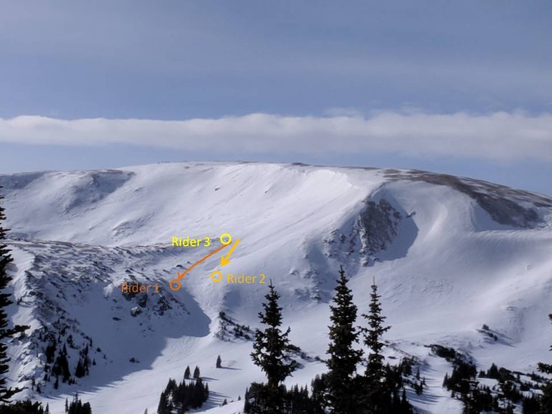 <b>Figure 4:</b> Backcountry riders likely triggered this avalanche from below. A soft-slab avalanche in recently drifted storm snow, SS-ASr-R2D1.5, 1/1/18 Berthoud Pass. (<a href=javascript:void(0); onClick=win=window.open('https://caic-production.imgix.net/mkxhsjd49hy8zep8pjdf3dg8i5he?ixlib=php-3.1.0&s=1e604804a07d324fed681c2b7a3b308d','caic_media','resizable=1,height=820,width=840,scrollbars=yes');win.focus();return false;>see full sized image</a>)