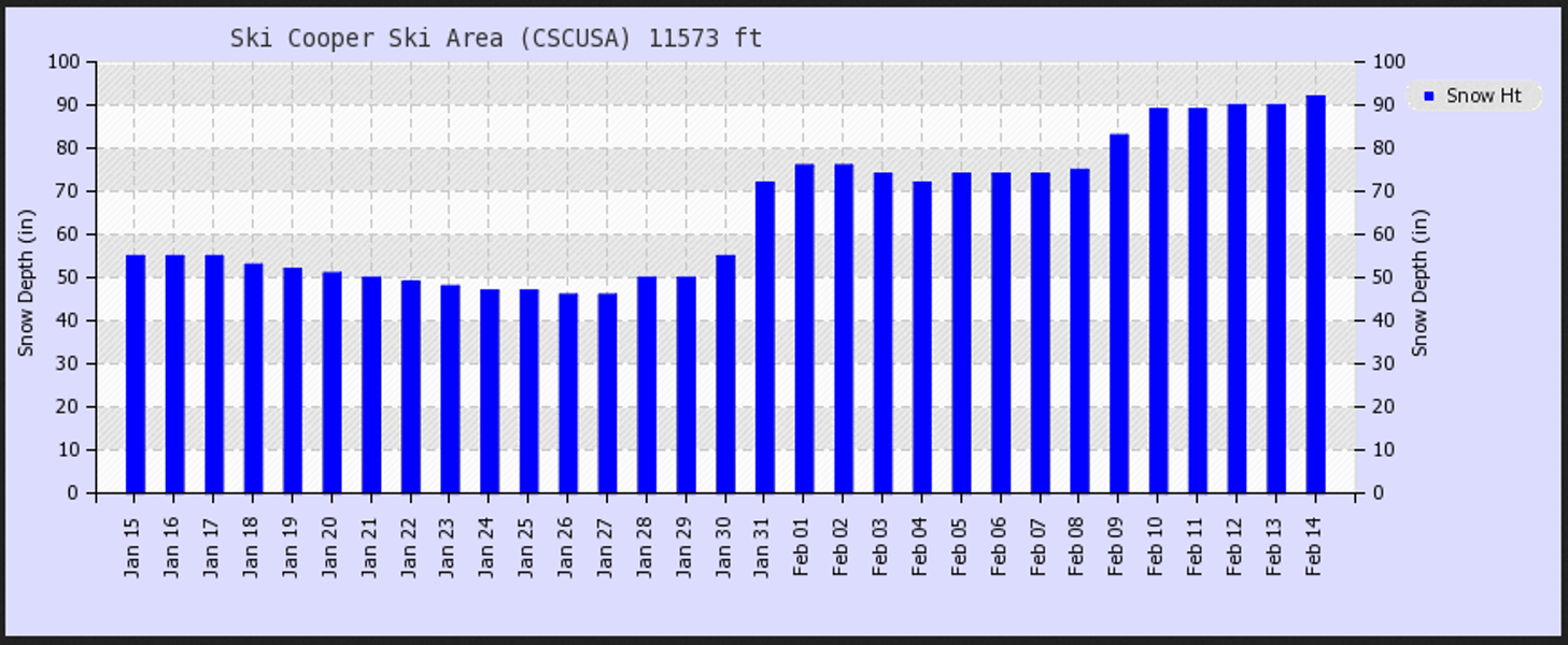 <b>Figure 27:</b> Snow depth at the Ski Cooper Ski Area from January 15 through February 15, 2014. (<a href=javascript:void(0); onClick=win=window.open('https://caic-production.imgix.net/pdbeohzsgocxji6sjtm5yaomx1dh?ixlib=php-3.1.0&s=489879a58fba0521334b3e6b75a36746','caic_media','resizable=1,height=820,width=840,scrollbars=yes');win.focus();return false;>see full sized image</a>)