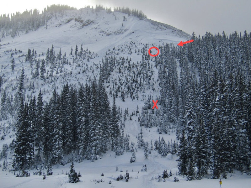 <b>Figure 3:</b> An image taken on December 18 after the avalanche. The upper arrow indicates where Skier 1 entered the slope, below the wind-loaded area. He was likely near or below the red circle when the avalanche released. The red X marks the burial location. (<a href=javascript:void(0); onClick=win=window.open('https://caic-production.imgix.net/pwy8cku339juwzohfhopnh06nm4o?ixlib=php-3.1.0&s=119e1ec615ea75528ead70f80694d746','caic_media','resizable=1,height=820,width=840,scrollbars=yes');win.focus();return false;>see full sized image</a>)