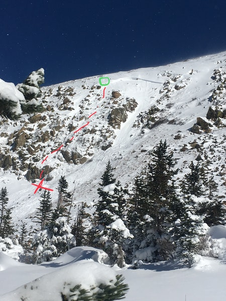 <b>Figure 1:</b> The hiker's tracks are circled in green. The avalanche broke above and to the east (right side of the image.  The avalanche carried the hiker along the red line and he stopped at the red X. The majority of the avalanche debris flowed through the gully to the east. (Photo an annotations provided by the hiker) (<a href=javascript:void(0); onClick=win=window.open('https://caic-production.imgix.net/rmvtk0kyxcft5vkszzootkqxxlkm?ixlib=php-3.1.0&s=c79264ce69ba10a5fb4e2b83eaf22e1e','caic_media','resizable=1,height=820,width=840,scrollbars=yes');win.focus();return false;>see full sized image</a>)