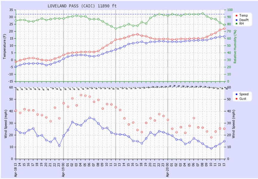<b>Figure 3:</b> Time series from the CAIC's Loveland Pass weather station, 1.3 miles west of the accident site. (<a href=javascript:void(0); onClick=win=window.open('https://caic-production.imgix.net/sg17lgot3l66va83pthw6w4qgs3x?ixlib=php-3.1.0&s=d5a69ae6c64fb81e084979b8fe7fb659','caic_media','resizable=1,height=820,width=840,scrollbars=yes');win.focus();return false;>see full sized image</a>)