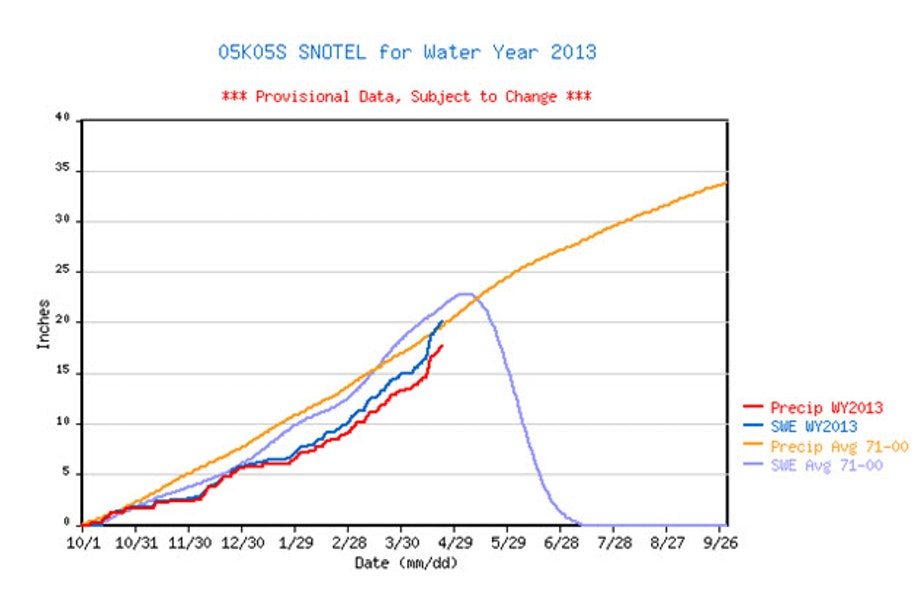 <b>Figure 1:</b> Seasonal snowfall and water equivalent data from Loveland Basin SNOTEL site, 1.6 miles west of the accident site. Note the steep increase of snow depth in April. (<a href=javascript:void(0); onClick=win=window.open('https://caic-production.imgix.net/te2g11fpr9x1gdhc0ym7kk31vo40?ixlib=php-3.1.0&s=434f94557cdb8c1525ff4220642ac320','caic_media','resizable=1,height=820,width=840,scrollbars=yes');win.focus();return false;>see full sized image</a>)