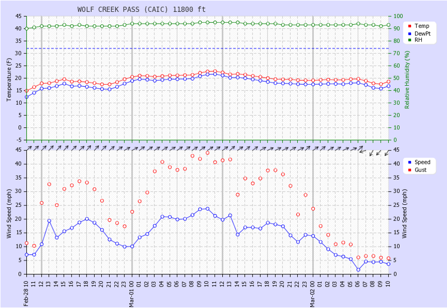 <b>Figure 14:</b> Weather on Wolf Creek Pass from February 28 through March 2, 2014. (<a href=javascript:void(0); onClick=win=window.open('https://caic-production.imgix.net/tewn0ak9p3stdcmc8ppph4maus6x?ixlib=php-3.1.0&s=2854ed10f965afe3e6659a901d99bbce','caic_media','resizable=1,height=820,width=840,scrollbars=yes');win.focus();return false;>see full sized image</a>)
