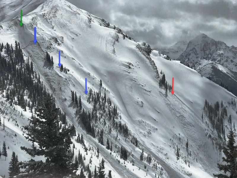 <b>Figure 7:</b> Maroon Bowl on April 8. The green arrow marks an avalanche triggered with explosives by the Aspen Highlands Ski Patrol. The blue arrows mark avalanches triggered by this avalanche. The red arrow marks the site of the fatal accident. (Image courtesy of Art Burrows) (<a href=javascript:void(0); onClick=win=window.open('https://caic-production.imgix.net/tlqq6fchlesc9t6je33z92jma0s1?ixlib=php-3.1.0&s=f4ee7c9744aac9f13fdec07e3a273d11','caic_media','resizable=1,height=820,width=840,scrollbars=yes');win.focus();return false;>see full sized image</a>)