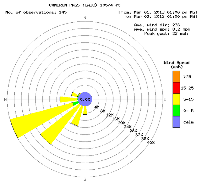 <b>Figure 14:</b> A wind rose from the Cameron Pass weather station for the 24 hours preceding the avalanche. (<a href=javascript:void(0); onClick=win=window.open('https://caic-production.imgix.net/v1wua1s9i45507cf4pt024u4s0eg?ixlib=php-3.1.0&s=80d894b7551b8d5c68a3b68f4c1b2296','caic_media','resizable=1,height=820,width=840,scrollbars=yes');win.focus();return false;>see full sized image</a>)