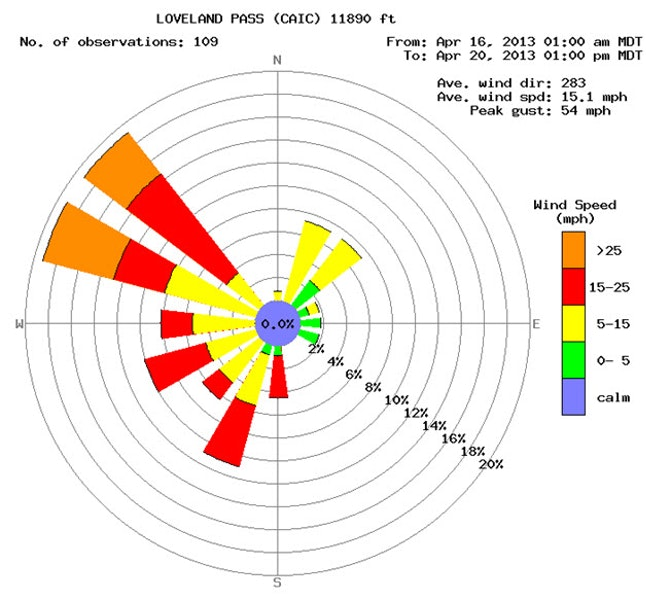 <b>Figure 4:</b> Wind data from 4/16-4/20 at the CAIC's Loveland Pass weather station. (<a href=javascript:void(0); onClick=win=window.open('https://caic-production.imgix.net/v7du3asizh97igij59iehr7fm831?ixlib=php-3.1.0&s=720079833d2d802d6779769c4ca8dcc7','caic_media','resizable=1,height=820,width=840,scrollbars=yes');win.focus();return false;>see full sized image</a>)