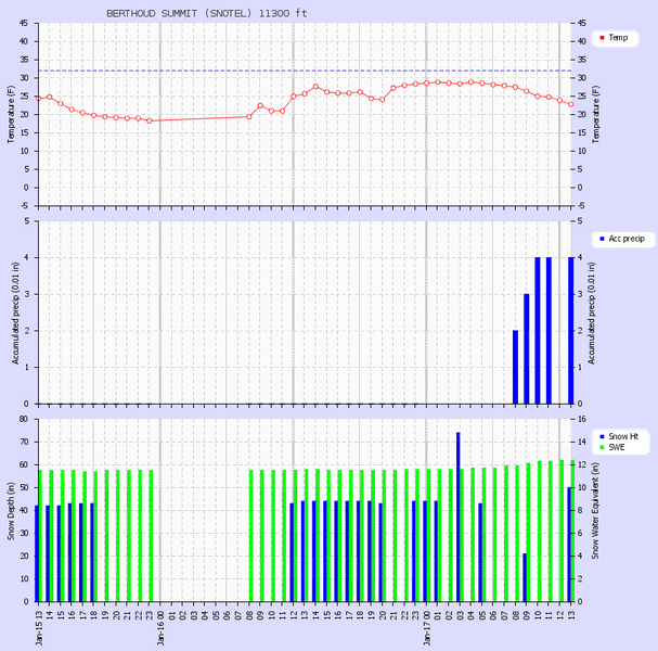 <b>Figure 2:</b> Snowfall and snow water equivalent data from the Berthoud Summit SNOTEL, approximately 0.5 miles west of the accident site, where 0.9 inches of water equivalent and 16 inches of new snow fell by the time of the accident. (<a href=javascript:void(0); onClick=win=window.open('https://caic-production.imgix.net/v8izawudve7nqhgcmna9tviwro8i?ixlib=php-3.1.0&s=5cec5309a5165804b11a097c74ed84d4','caic_media','resizable=1,height=820,width=840,scrollbars=yes');win.focus();return false;>see full sized image</a>)