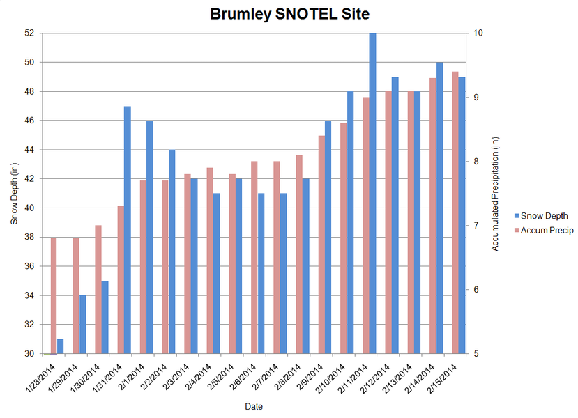 <b>Figure 26:</b> Snow depth and accumulated precipitation data from the Brumley SNOTEL site from January 28 through February 15, 2014. (<a href=javascript:void(0); onClick=win=window.open('https://caic-production.imgix.net/vps46oloplmxdnk8hn8bhwhelsen?ixlib=php-3.1.0&s=828b25e22f2132a8bbfed09765f12748','caic_media','resizable=1,height=820,width=840,scrollbars=yes');win.focus();return false;>see full sized image</a>)