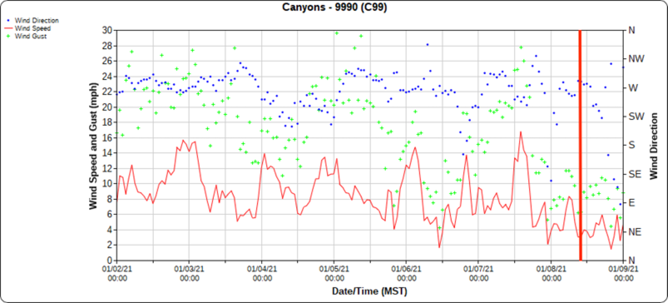 <b>Figure 7:</b> Winds 7 days before the accident from the 9990 weather station which is approximately 1/3 mile NNW of the accident. Vertical red line is approximately the time of the accident. (<a href=javascript:void(0); onClick=win=window.open('https://caic-production.imgix.net/w54itk9jw5qp0099hbw6n3zsxqt0?ixlib=php-3.1.0&s=cb6bc7a01555d0c017f7df828fdfbb3f','caic_media','resizable=1,height=820,width=840,scrollbars=yes');win.focus();return false;>see full sized image</a>)