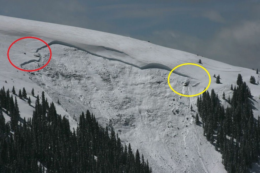 <b>Figure 12:</b> Based on snowpack characteristics, the avalanche was likely triggered near the red circle. The yellow circle indicates the approximate location Rider 2 was last seen before the slide. (<a href=javascript:void(0); onClick=win=window.open('https://caic-production.imgix.net/ysq2pkqhvy6rz104w3f2kqd17ehk?ixlib=php-3.1.0&s=b3f7a7e5ea0e762645932c2ab94b38e1','caic_media','resizable=1,height=820,width=840,scrollbars=yes');win.focus();return false;>see full sized image</a>)