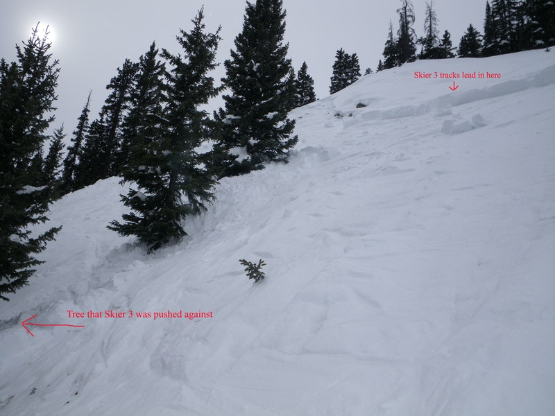 <b>Figure 9:</b> Where Skier 3 got caught after triggering slide. (<a href=javascript:void(0); onClick=win=window.open('https://caic-production.imgix.net/yu5q8sq52akg5irys3qyzc6nl1uh?ixlib=php-3.1.0&s=5a652880dd83cf64e74fe29a3cedafe2','caic_media','resizable=1,height=820,width=840,scrollbars=yes');win.focus();return false;>see full sized image</a>)